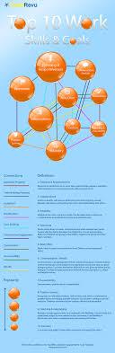top ten work skills and goals infographic goodrevu top work skills goals in performance evaluations infographic by goodrevu