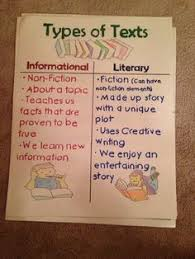 to be the ojays and texts on pinterest types of text poster featuring informational and literary texts