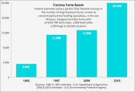 as factory farms sp government efforts to curb threat from factory farm boom