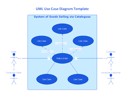 conceptdraw samples   uml diagramssample    uml use case diagram template   system of goods selling via catalogues