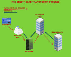 credit card processing diagram   how card authorization workscredit card processing diagram