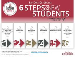 > college services > student support resources > counseling click here for a printable copy of these steps