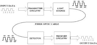 basic elements of fiber optic communication system and it    s workingworking of fiber optic communication