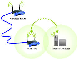 linksys official support connecting an access point to a linksys linksys official support connecting an access point to a linksys wireless router