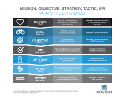 how to define objective strategy and tactic infographic adviso infographic objective tactic strategy