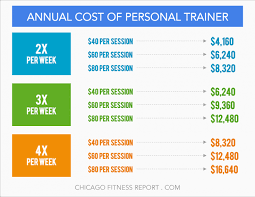 cost of personal trainer certified fitness trainer salary