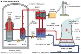 nuclear reactor   britannica comschematic diagram of a nuclear power plant using a pressurized water reactor