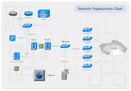 circuits and logic diagram softwarenetwork organization chart