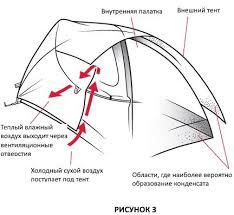 Инструкция к палаткам <b>MSR</b>