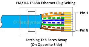 how to make an ethernet network cable cat e cat tia eia  b ethernet rj  plug wiring diagram
