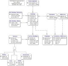 simple travel agency project   software development   dream in codeattached image