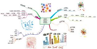 top ideas about healthcare mind maps mind top 25 ideas about healthcare mind maps mind mapping software training and learning