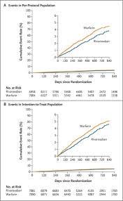 Rivaroxaban versus Warfarin in Nonvalvular Atrial Fibrillation | NEJM