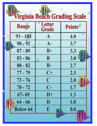 grades do we know what they really mean different ways forward another grading scale