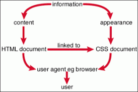 Are you the <b>CSS to my HTML</b>? | BusinessNerds
