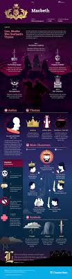 17 best ideas about macbeth by william shakespeare awesome how to write a macbeth essay structure steps