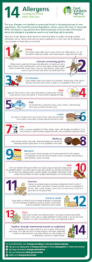 food safety for home bakers allergens