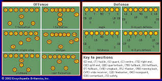 football  gridiron  offensive and defensive formations    offensive and defensive formations