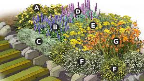 Small Picture Perennial Garden Ideas Garden Design Ideas