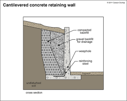 Small Picture RetainingWalls 1954jpg retaining walls Pinterest Retaining