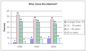 ielts writing tasksample essay  who uses the internet who uses the internet