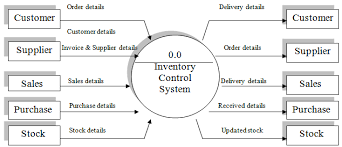 Automated Sales and Inventory System Project Home   FC