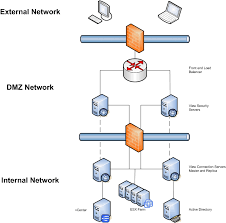 images of network diagram dmz   diagramscollection network dmz diagram pictures diagrams