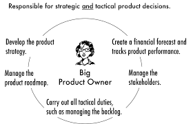 the agile product owner responsibilities i it not uncommon that small tactical product owners work a product manager or chief product owner who owns the strategic product decisions