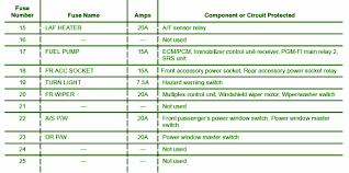 saab fuse box diagram image wiring 2005 durango transmission diagram wiring diagram for car engine on 2005 saab 9 3 fuse box