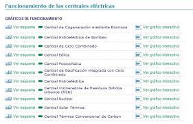 Resultado de imagen de esquema de funcionamiento de las centrales UNESA