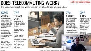 telecommuting telecommuting