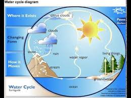 water cycle diagram   youtubewater cycle diagram