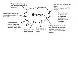 brainstorming techniques for writing essays  wwwgxartorg techniques in essay writing mount ipdns hushort story essay writing pee paragraph examples short story brainstorming