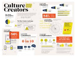 generation z characteristics 5 infographics on the gen z generation z are culture creators