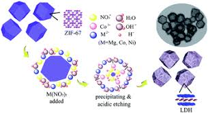 LDH nanocages synthesized with MOF templates and their <b>high</b> ...