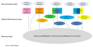 g the holy grail of networks the service instance layer represents the services which are to be supported each service represented by a service instance a network slice instance