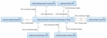 what    s new in rational software architect   and design manager     component diagram showing other product integrations