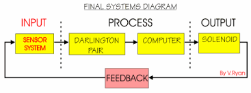 control systems   sprinkler systemdraw a systems diagram for a domestic alarm system  show clearly input  process and output  explain the need for feedback