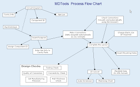 process flow chart   manifold design software   block design    process flow chart   mdtools manifold design software