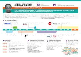 arun sabharwal my personal blog my resume
