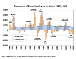 Alaska Population Estimates