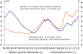 the heading for seven lean years rabobank source niesr rabobank figure 2 the pain of three recessions since 2008