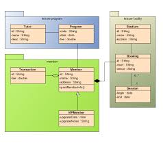 class diagram   uml diagrams   unified modeling language toolclass diagram