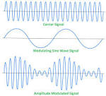 Images & Illustrations of amplitude modulation