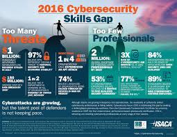 the fast growing job a huge skills gap cyber security the isaca a non profit information security advocacy group predicts there will be a global shortage of