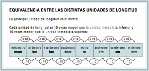 http://www.eltanquematematico.es/todo_mate/r_medidas/longitud_p.html
