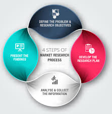 Market Research Process Outsource india