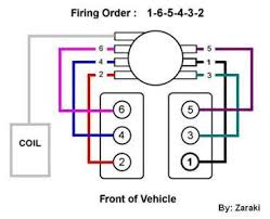need diagram for distributor cap for 1997 gmc jimmy fixya here is the firing order diagram for that vehicle to help assist you and let me know if you require any further assistance