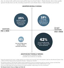 the  most controversial essay topics of abortion views