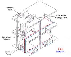 heating beginner's guide homebuilding & renovating Underfloor Heating Wiring Diagram Combi Boiler in this type of system, the hot water is heated and stored in a cylinder in the airing cupboard, with the storage tank in the loft supplying cold water Installing Underfloor Heating